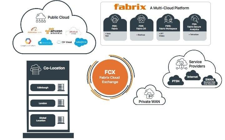 fabrix cloud exchange infographic