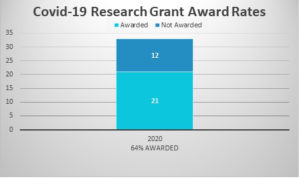 Charts showing 21 Covid-19 Research Grnts were made in 2020, 64% award rate.