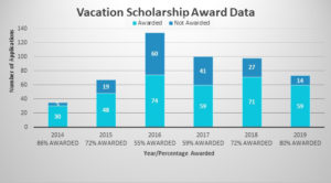 Chart showing how the application and award rates varied from 2014 to 2019 for Vacation Scholarships