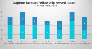 Chart showing how the application and award rates varied from 2014 to 2020 for Daphne Jackson Fellowships