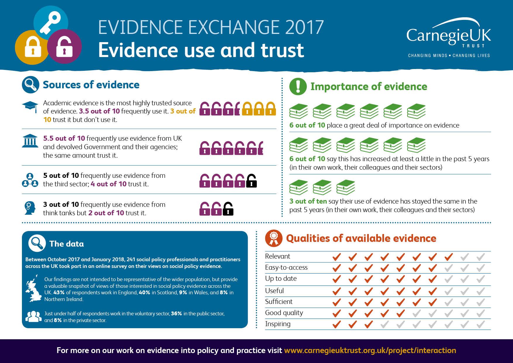 Evidence Exchange 2017 Infographic