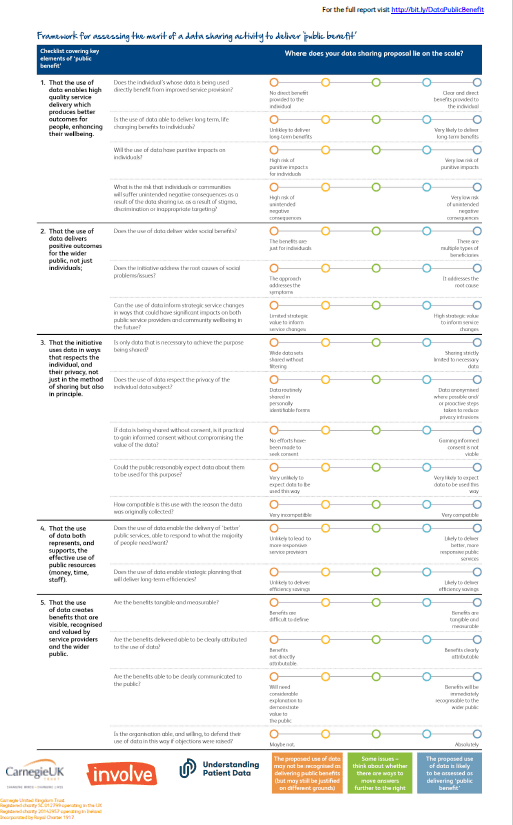 Data for Public Benefit Framework