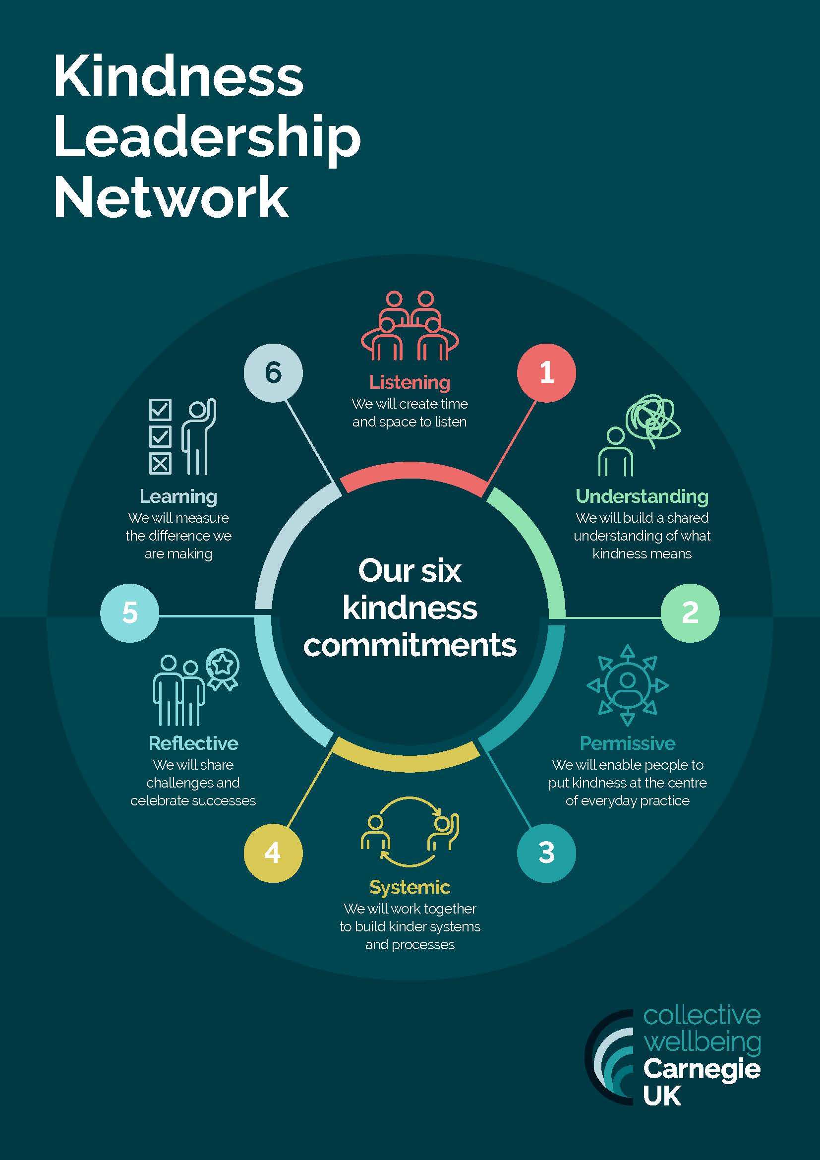 Kindness Leadership Network: Commitment to Kindness