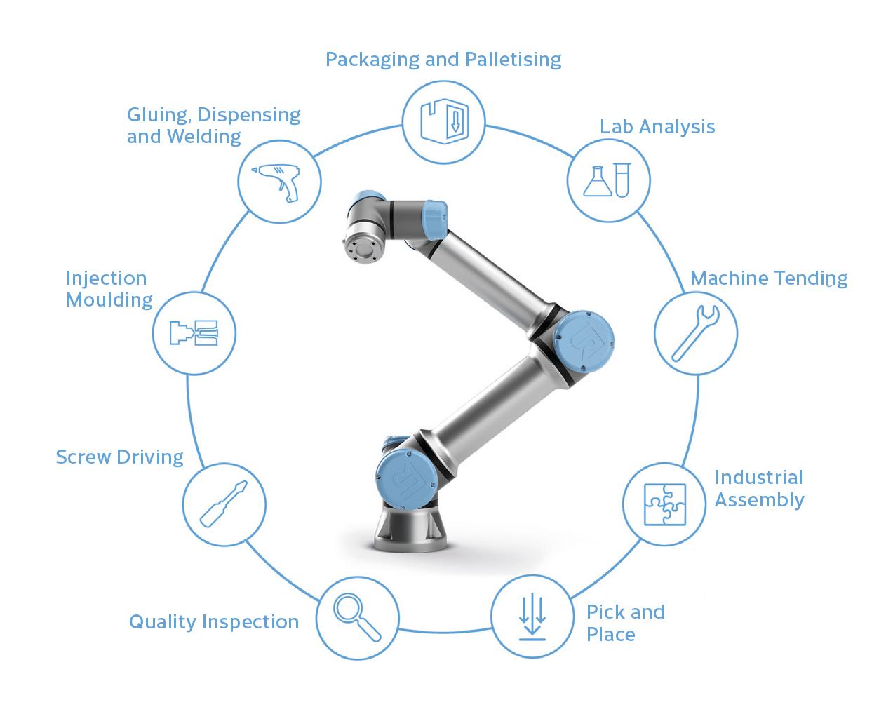 collaborative Robots cobots