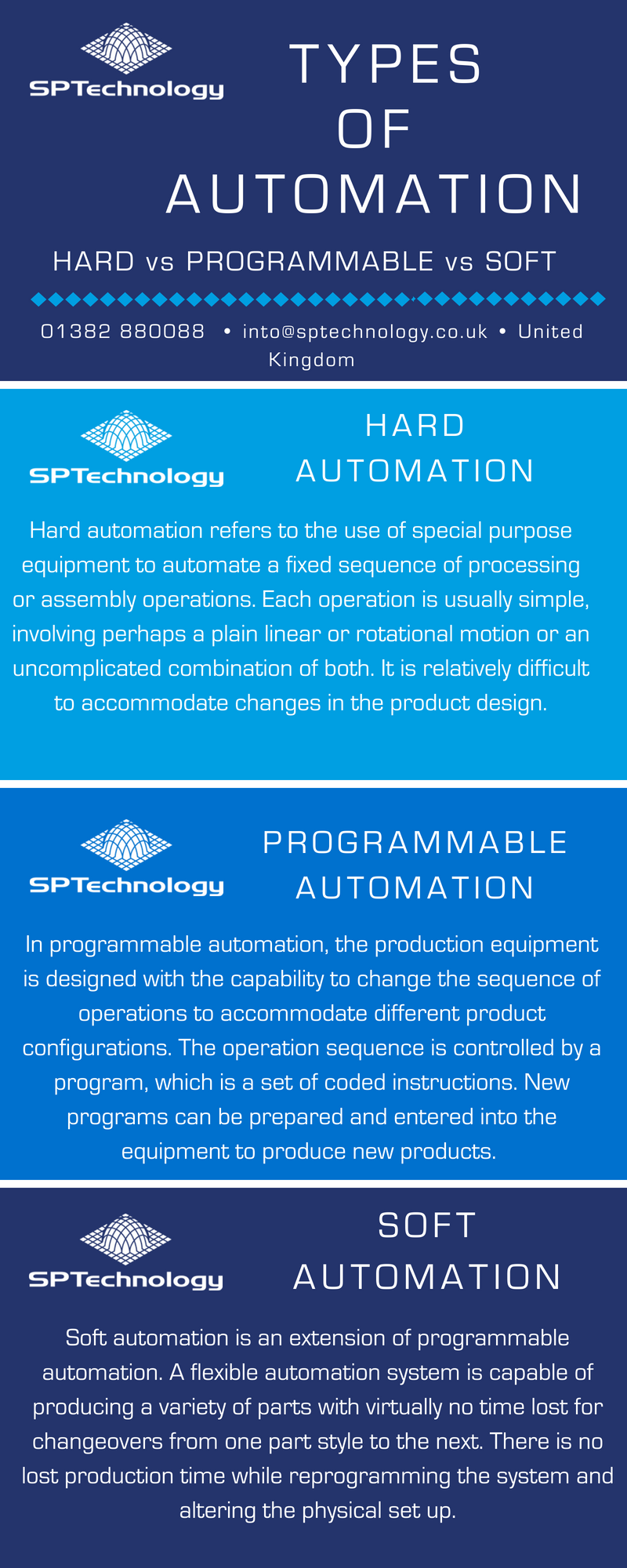 Types of Automation Infographic